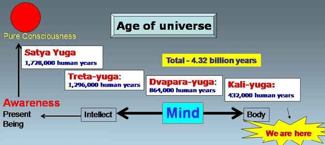 yugas of the universe- cycles of birth and death timescale