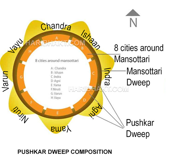 Vedas Universe: Pushkar Dweep information