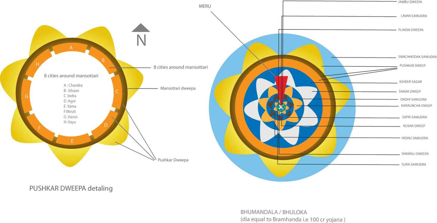 Parallel Earth Planes: Bhu-mandala as a Map of the Solar System