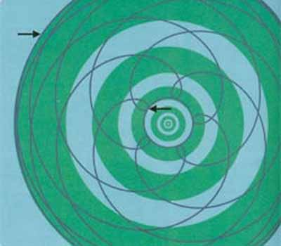Bhu-mandala correspond with the planetary orbits of the solar system