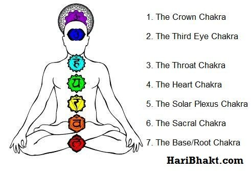elevate-inner-strength-Brahmacharya