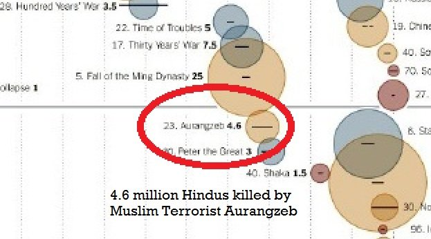 4.6 millions of Hindus were killed by jihadi aurangzeb for koran and islam