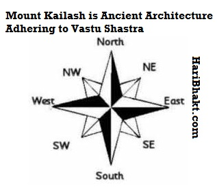 Perfect cardinal points showing naturally built Mountains by Vedic Hindu Gods