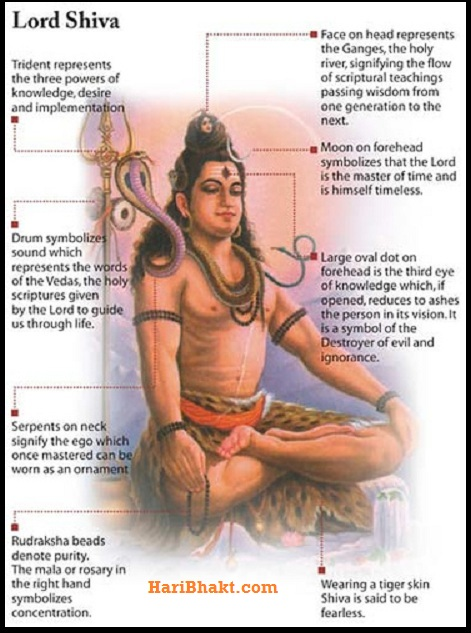 Bhagwan Shiv Meaning of Snake, Moon, Rudraksha, Tiger Skin, Third Eye, Drum and Trishul