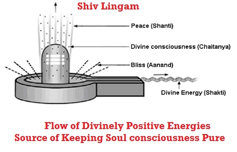 Shiv_Lingam_Meaning