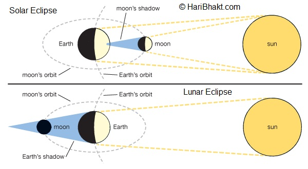 Solar and Lunar Eclipses in Mahabharat