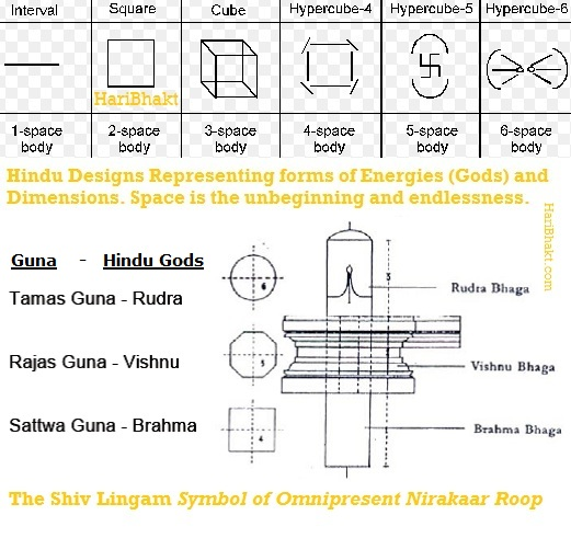 Vedic Symbols and Shapes of Energies and Protectors of those Energies