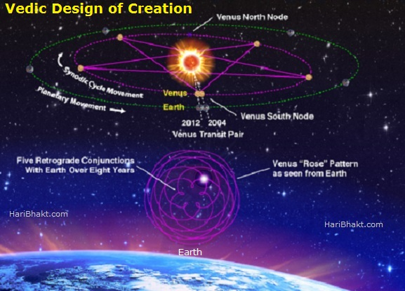 Vedic Sacred Symbol of Creation Relative to Other Planets from Earth