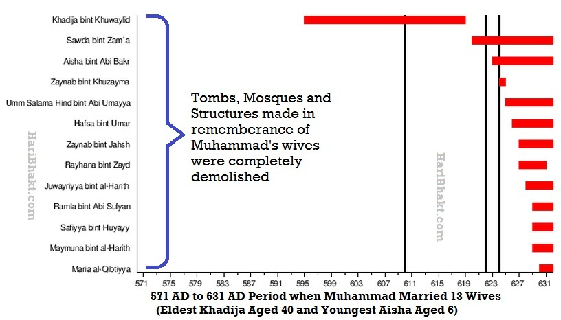 Destruction of mohammed's relatives structures, islamic sites, tombs, historical places in saudi arabia image 5