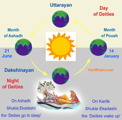 One year of man is equivalent to one day and night of Hindu Gods