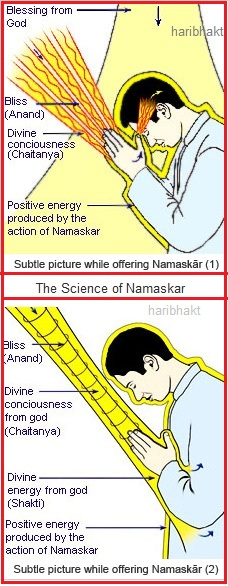Hindu Science - Transfer of Subtle energies in Namaskar