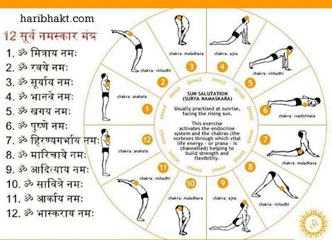 mantras of surya namaskar
