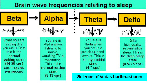 Indian Thoughts on Consciousness: Vedic Science on Alpha Beta Gamma Theta Delta Brain waves