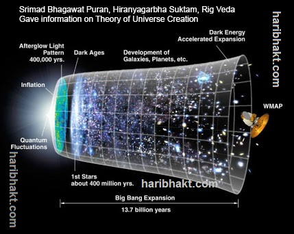 Vedic Cosmology: Big Bang theories purely based on Vedic explanation given in Hindu texts