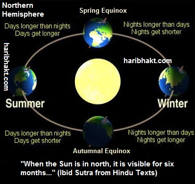 Vedic Cosmology: Polar Days and Nights mentioned in Vedas Ibid Sutra