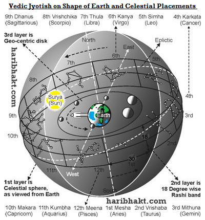 Vedic Jyotish Shastra Defining Spherecity of Earth hundreds of years ago much before than modern science