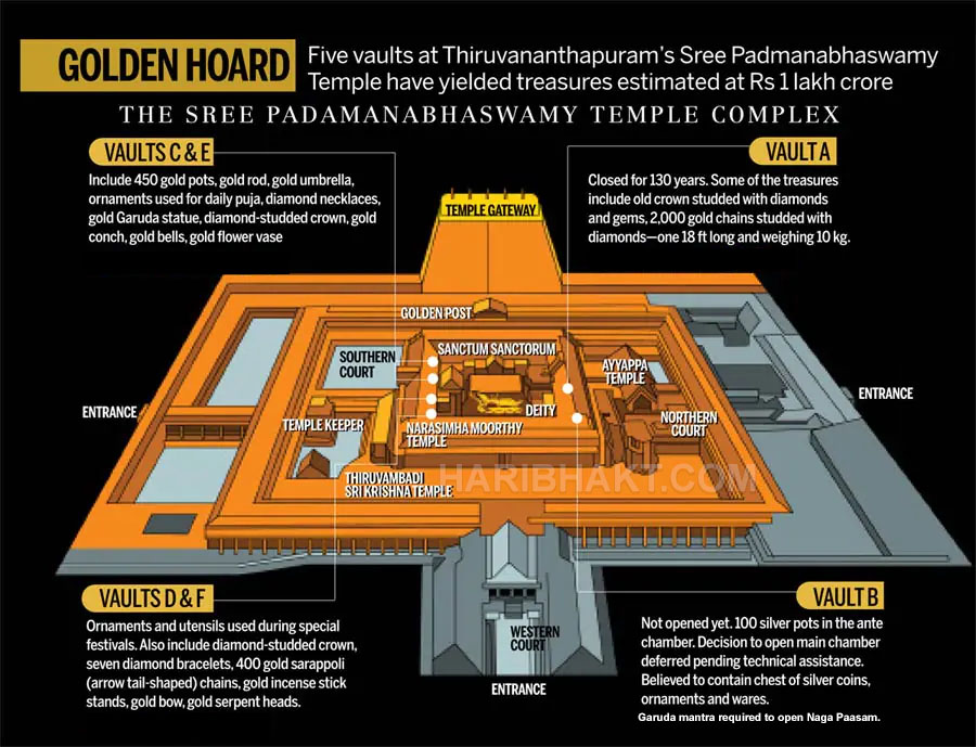 Padmanabhaswamy Temple Treasure Behind Secret Doors