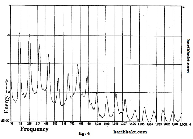 Spectral analysis of Vedic Mantra OMKAR