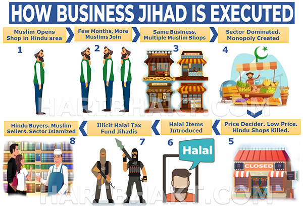 Business Jihad Infographic: How Business Jihad is Executed By Muslims