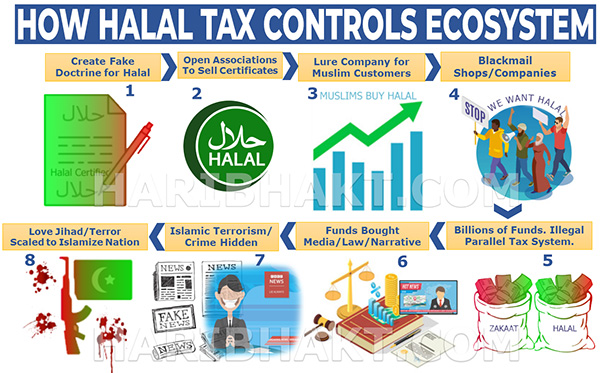 Food Halal Tax Jihad Infographic: How Food Halal Tax Jihad is Executed by Muslims