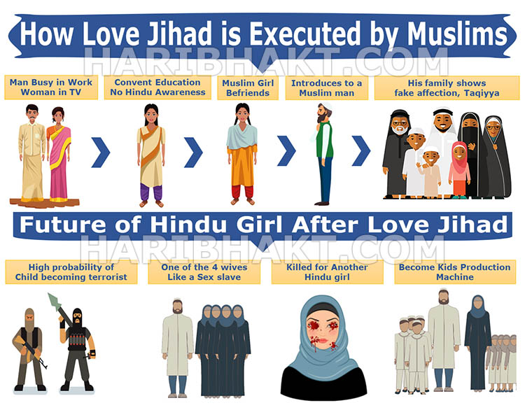 How Love Jihad is done by muslims to islamize India and destroy Hinduism