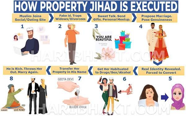 Property Jihad Infographic: How Property Jihad is Executed by Muslims